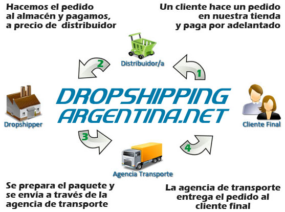 Dropshipping Argentina