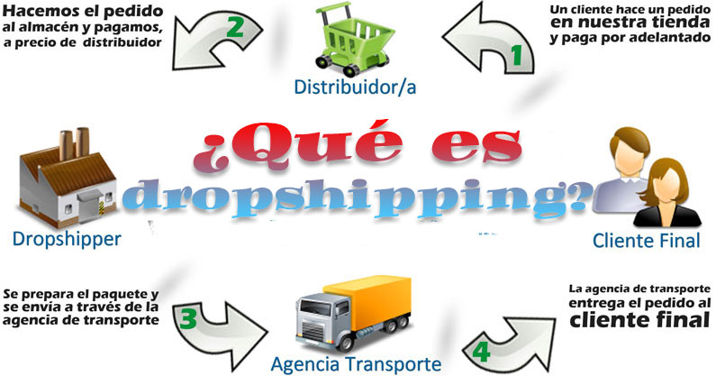 dropshipping que es